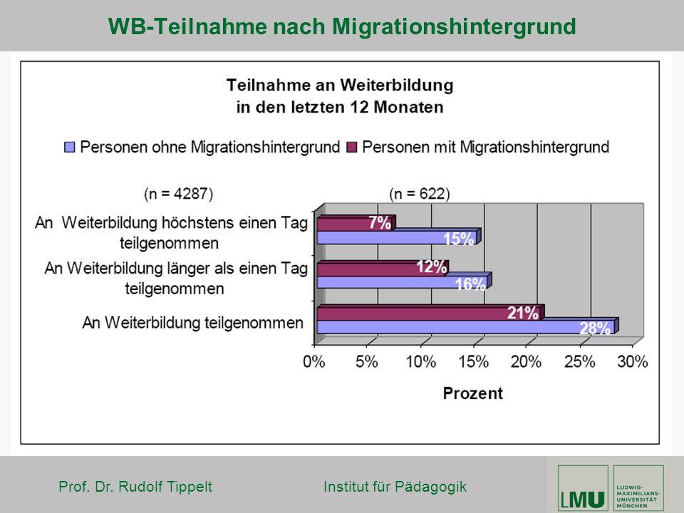 Prof. Dr. Rudolf Tippelt Institut für Pädagogik WB-Teilnahme nach Migrationshintergrund