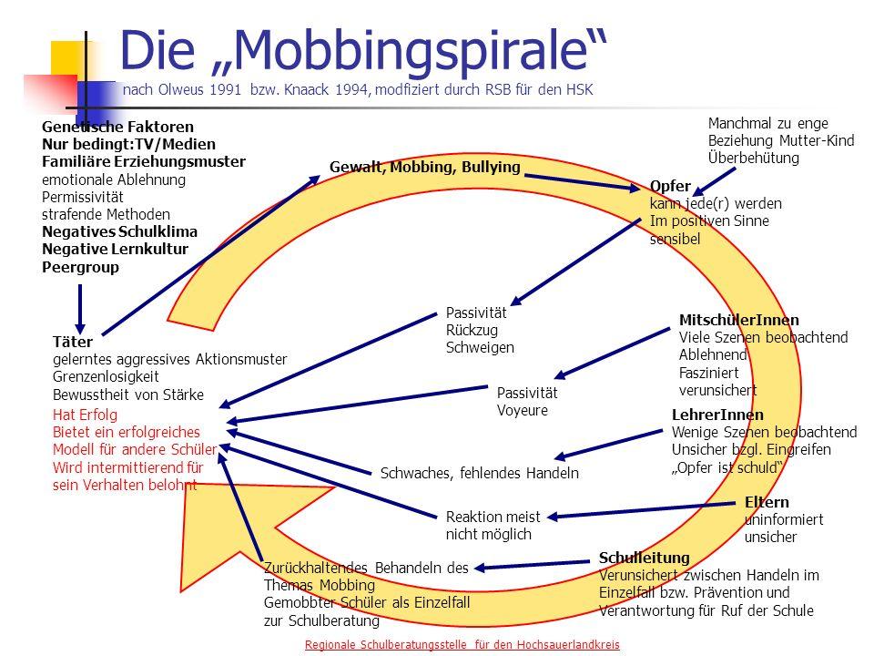 Regionale Schulberatungsstelle für den Hochsauerlandkreis Die Mobbingspirale nach Olweus 1991 bzw.