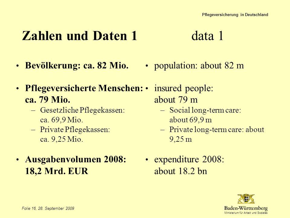 Ministerium für Arbeit und Soziales Zahlen und Daten 1data 1 Bevölkerung: ca. 82 Mio. Pflegeversicherte Menschen: ca. 79 Mio. –Gesetzliche Pflegekasse