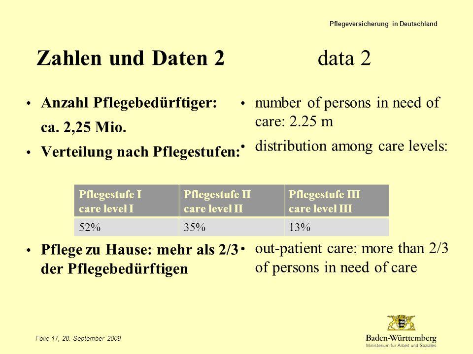 Ministerium für Arbeit und Soziales Zahlen und Daten 2 data 2 Anzahl Pflegebedürftiger: ca. 2,25 Mio. Verteilung nach Pflegestufen: Pflege zu Hause: m