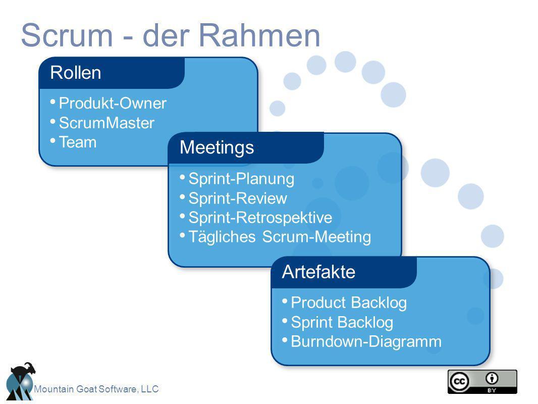 Mountain Goat Software, LLC Scrum - der Rahmen Produkt-Owner ScrumMaster Team Rollen Sprint-Planung Sprint-Review Sprint-Retrospektive Tägliches Scrum