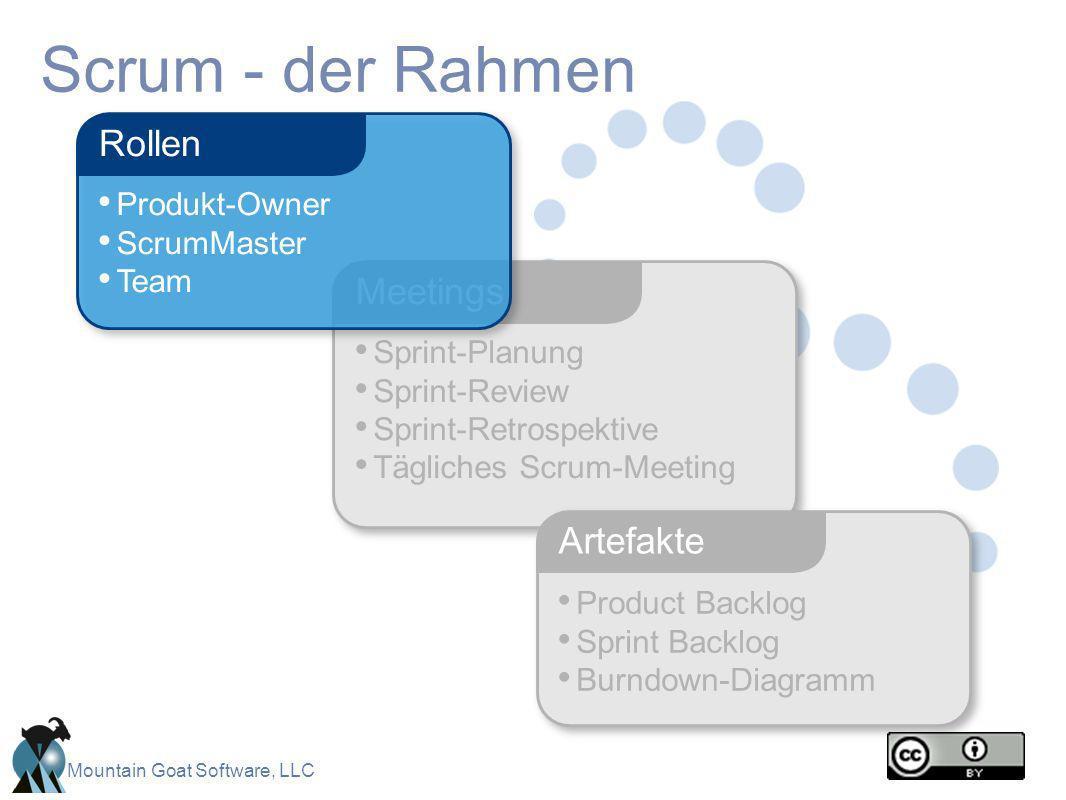Mountain Goat Software, LLC Scrum - der Rahmen Sprint-Planung Sprint-Review Sprint-Retrospektive Tägliches Scrum-Meeting Meetings Product Backlog Spri