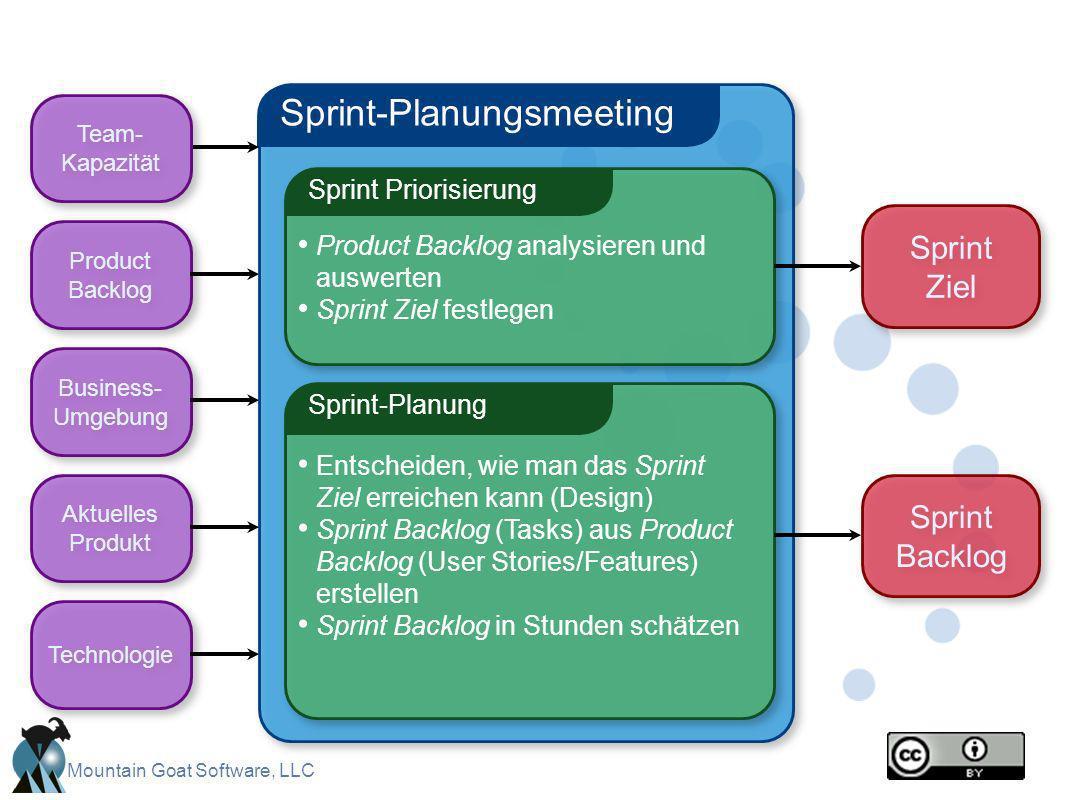 Mountain Goat Software, LLC Sprint-Planungsmeeting Sprint Priorisierung Product Backlog analysieren und auswerten Sprint Ziel festlegen Sprint-Planung
