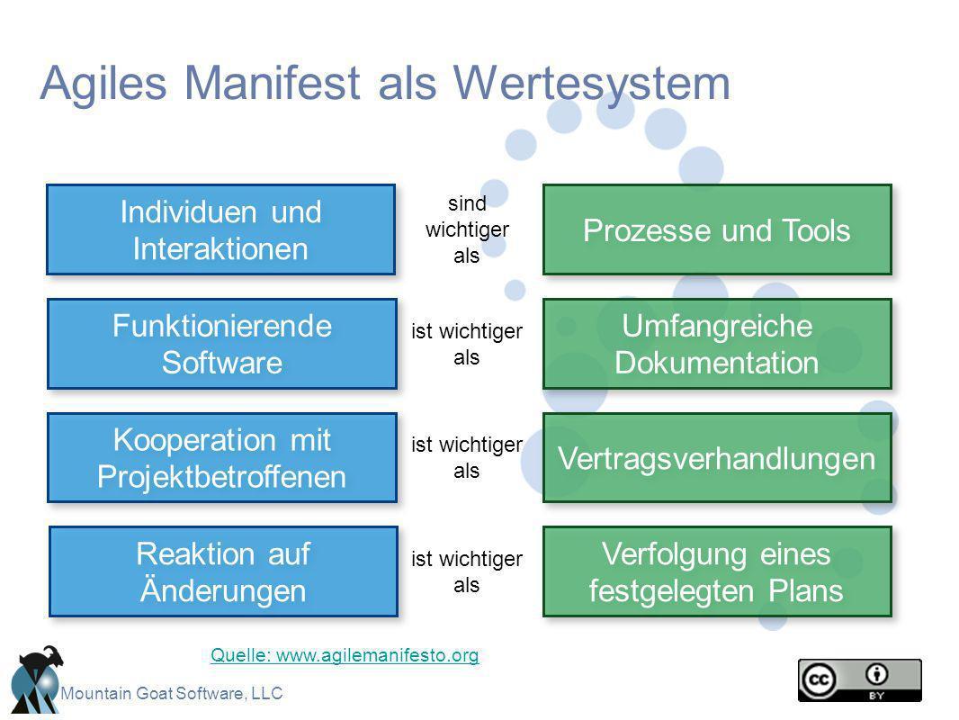 Mountain Goat Software, LLC Agiles Manifest als Wertesystem Prozesse und Tools Individuen und Interaktionen sind wichtiger als Verfolgung eines festge