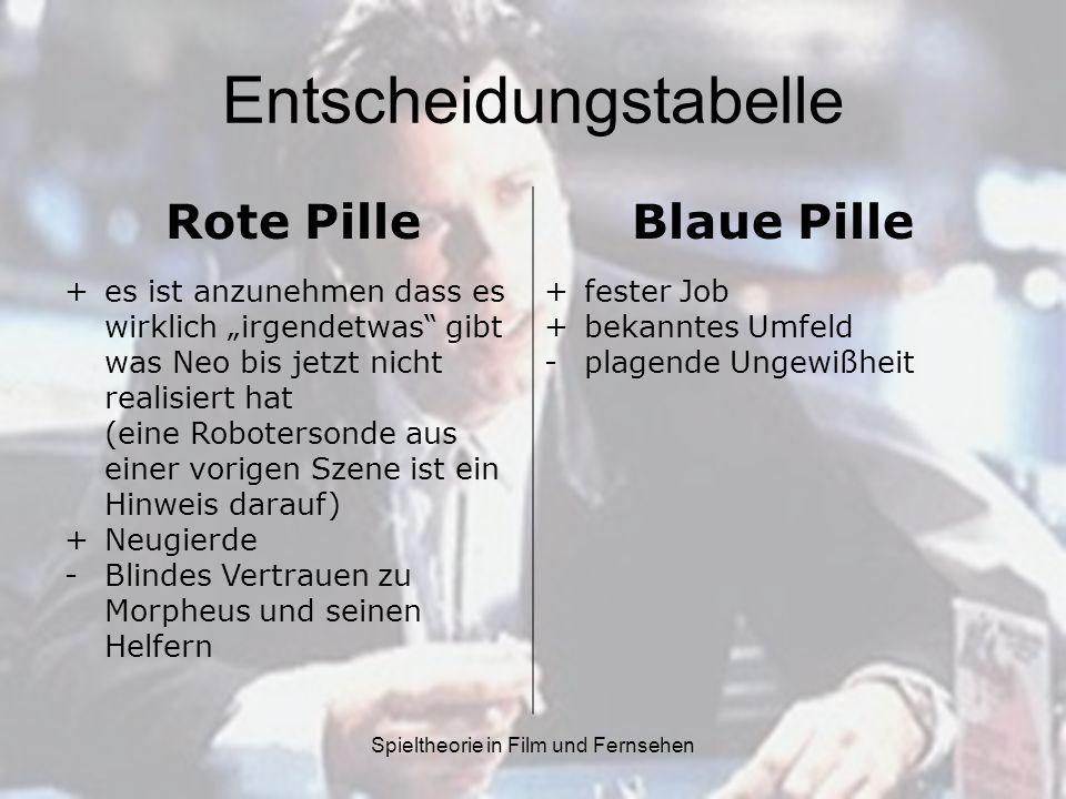Spieltheorie in Film und Fernsehen Entscheidungstabelle Rote PilleBlaue Pille +es ist anzunehmen dass es wirklich irgendetwas gibt was Neo bis jetzt nicht realisiert hat (eine Robotersonde aus einer vorigen Szene ist ein Hinweis darauf) +Neugierde -Blindes Vertrauen zu Morpheus und seinen Helfern +fester Job +bekanntes Umfeld -plagende Ungewißheit