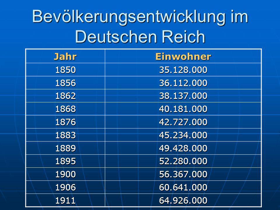 Bevölkerungsentwicklung im Deutschen Reich JahrEinwohner 185035.128.000 185636.112.000 186238.137.000 186840.181.000 187642.727.000 188345.234.000 188949.428.000 189552.280.000 190056.367.000 190660.641.000 191164.926.000