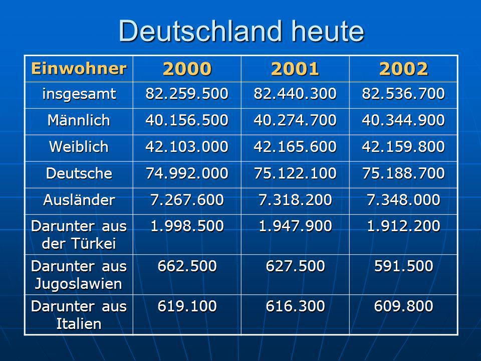 Deutschland heute Einwohner200020012002 insgesamt82.259.50082.440.30082.536.700 Männlich40.156.50040.274.70040.344.900 Weiblich42.103.00042.165.60042.159.800 Deutsche74.992.00075.122.10075.188.700 Ausländer7.267.6007.318.2007.348.000 Darunter aus der Türkei 1.998.5001.947.9001.912.200 Darunter aus Jugoslawien 662.500627.500591.500 Darunter aus Italien 619.100616.300609.800