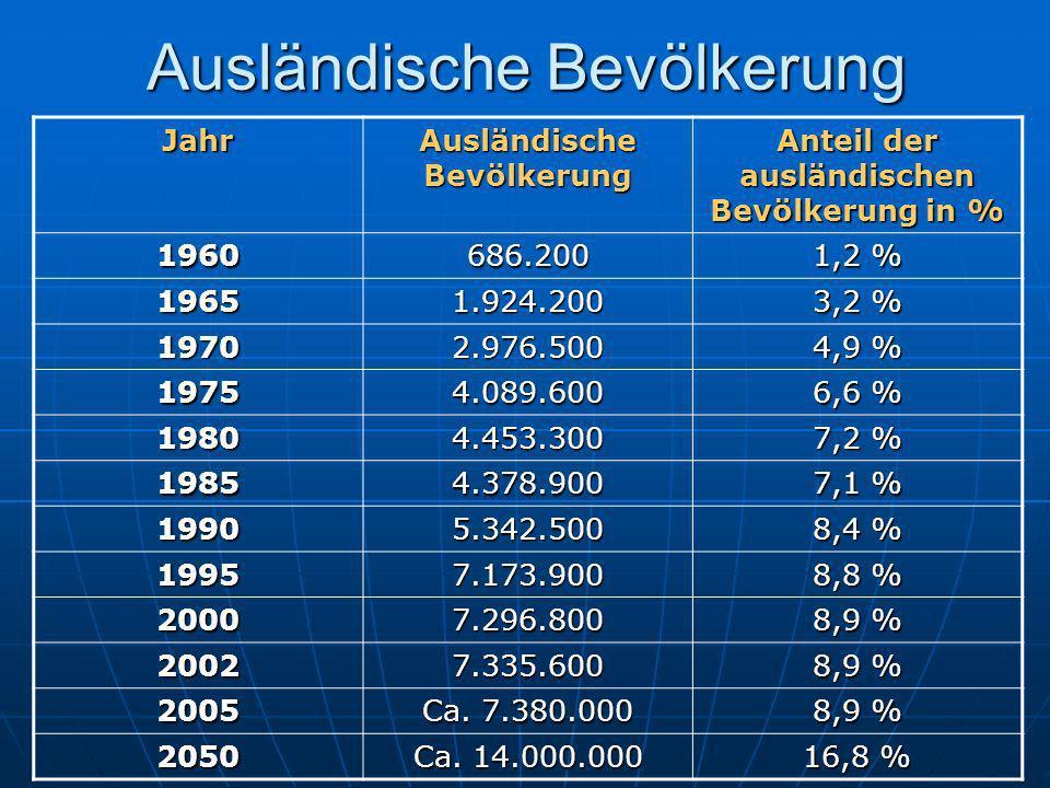 Ausländische Bevölkerung Jahr Anteil der ausländischen Bevölkerung in % 1960686.200 1,2 % 19651.924.200 3,2 % 19702.976.500 4,9 % 19754.089.600 6,6 % 19804.453.300 7,2 % 19854.378.900 7,1 % 19905.342.500 8,4 % 19957.173.900 8,8 % 20007.296.800 8,9 % 20027.335.600 2005 Ca.