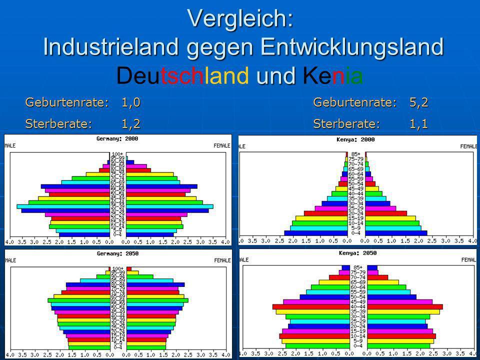 Vergleich: Industrieland gegen Entwicklungsland und Vergleich: Industrieland gegen Entwicklungsland Deutschland und Kenia Geburtenrate:1,0Geburtenrate:5,2 Sterberate:1,2Sterberate:1,1