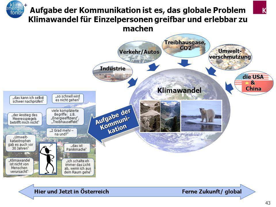 43 Industrie Verkehr/Autos Treibhausgase,CO2 Umwelt-verschmutzung die USA &China Klimawandel Hier und Jetzt in ÖsterreichFerne Zukunft/ global Aufgabe