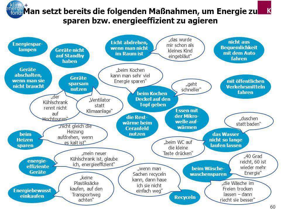 60 Man setzt bereits die folgenden Maßnahmen, um Energie zu sparen bzw. energieeffizient zu agieren Geräte nicht auf Standby haben nicht aus Bequemlic