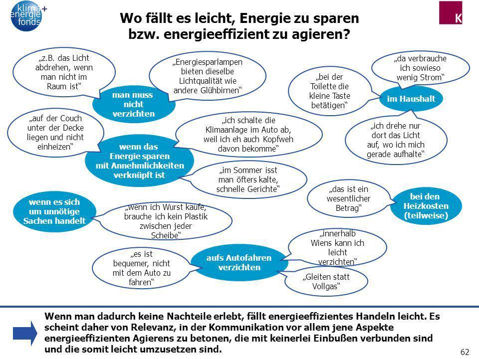 62 Wo fällt es leicht, Energie zu sparen bzw. energieeffizient zu agieren? im Haushalt wenn das Energie sparen mit Annehmlichkeiten verknüpft ist wenn