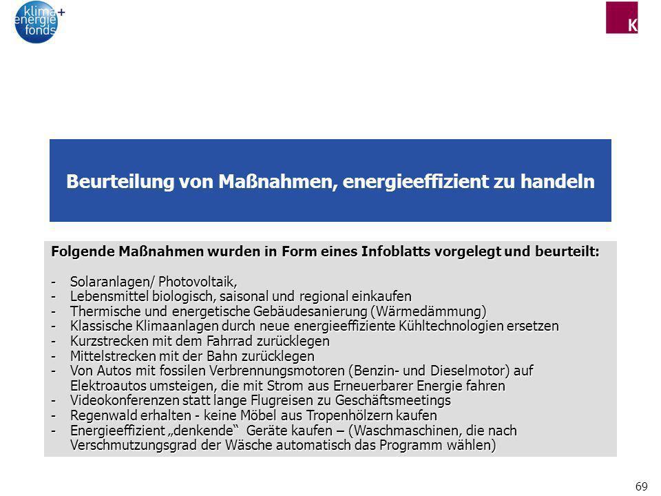 69 Beurteilung von Maßnahmen, energieeffizient zu handeln Folgende Maßnahmen wurden in Form eines Infoblatts vorgelegt und beurteilt: -Solaranlagen/ P