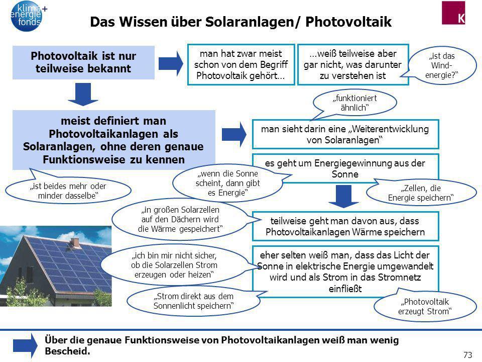 73 Das Wissen über Solaranlagen/ Photovoltaik Photovoltaik ist nur teilweise bekannt man hat zwar meist schon von dem Begriff Photovoltaik gehört… …we