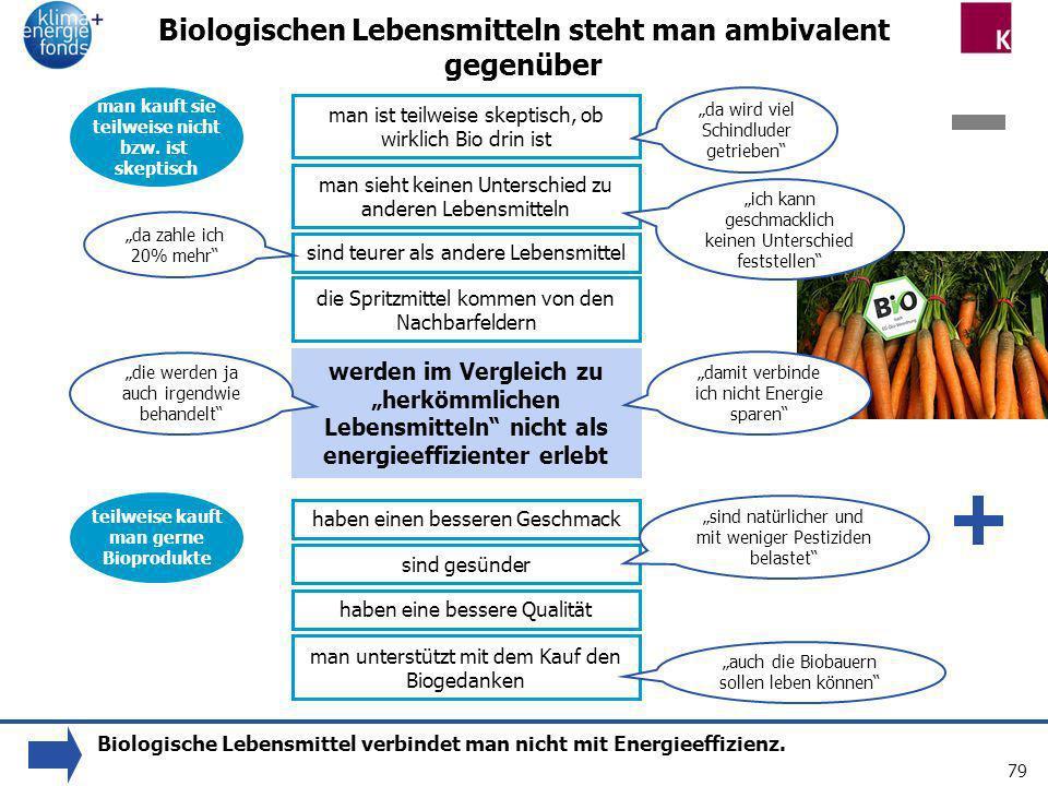 79 Biologischen Lebensmitteln steht man ambivalent gegenüber man ist teilweise skeptisch, ob wirklich Bio drin ist man sieht keinen Unterschied zu and
