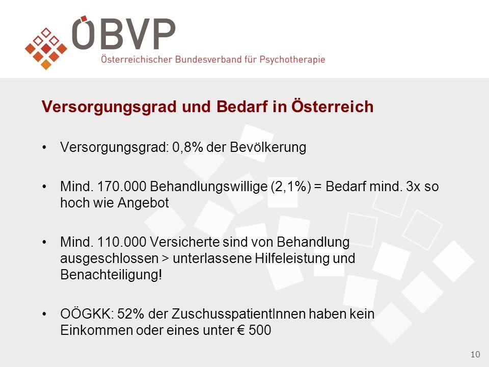 10 Versorgungsgrad und Bedarf in Österreich Versorgungsgrad: 0,8% der Bevölkerung Mind.
