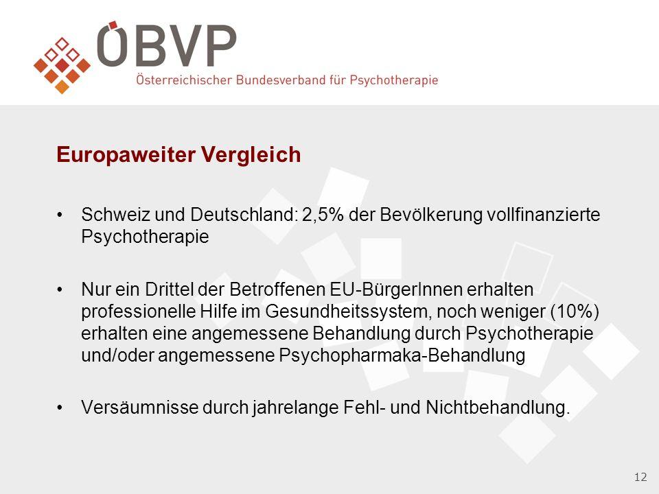 12 Europaweiter Vergleich Schweiz und Deutschland: 2,5% der Bevölkerung vollfinanzierte Psychotherapie Nur ein Drittel der Betroffenen EU-BürgerInnen erhalten professionelle Hilfe im Gesundheitssystem, noch weniger (10%) erhalten eine angemessene Behandlung durch Psychotherapie und/oder angemessene Psychopharmaka-Behandlung Versäumnisse durch jahrelange Fehl- und Nichtbehandlung.
