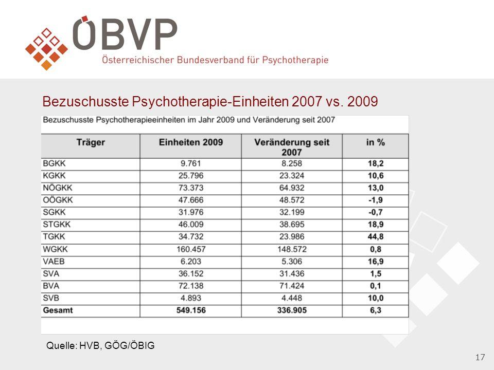 17 Bezuschusste Psychotherapie-Einheiten 2007 vs. 2009 Quelle: HVB, GÖG/ÖBIG