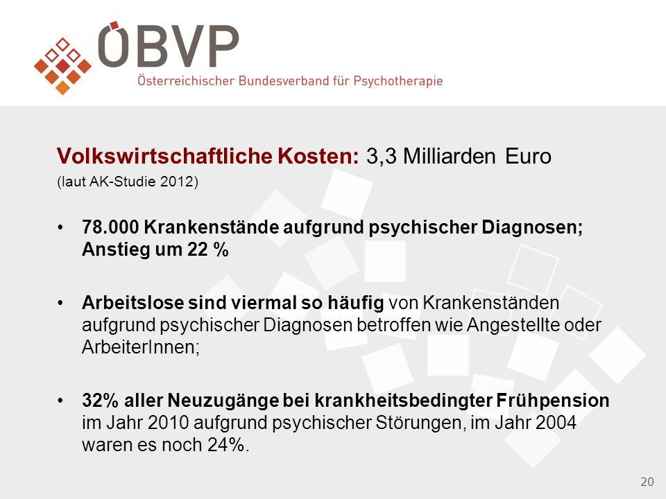 20 Volkswirtschaftliche Kosten: 3,3 Milliarden Euro (laut AK-Studie 2012) 78.000 Krankenstände aufgrund psychischer Diagnosen; Anstieg um 22 % Arbeitslose sind viermal so häufig von Krankenständen aufgrund psychischer Diagnosen betroffen wie Angestellte oder ArbeiterInnen; 32% aller Neuzugänge bei krankheitsbedingter Frühpension im Jahr 2010 aufgrund psychischer Störungen, im Jahr 2004 waren es noch 24%.