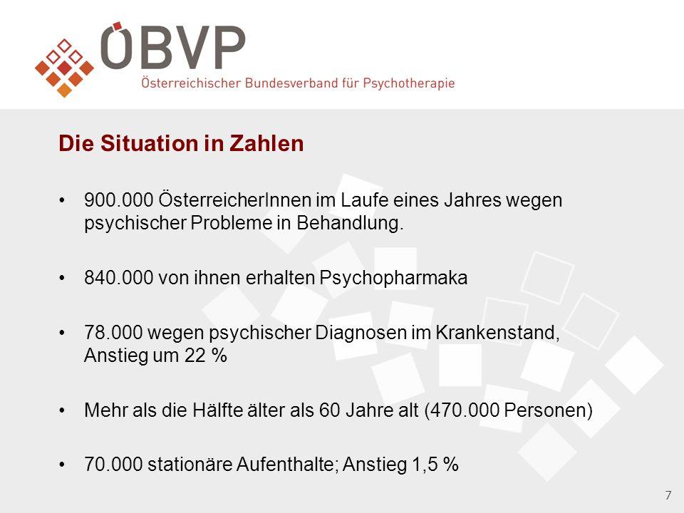 Die Situation in Zahlen 900.000 ÖsterreicherInnen im Laufe eines Jahres wegen psychischer Probleme in Behandlung.