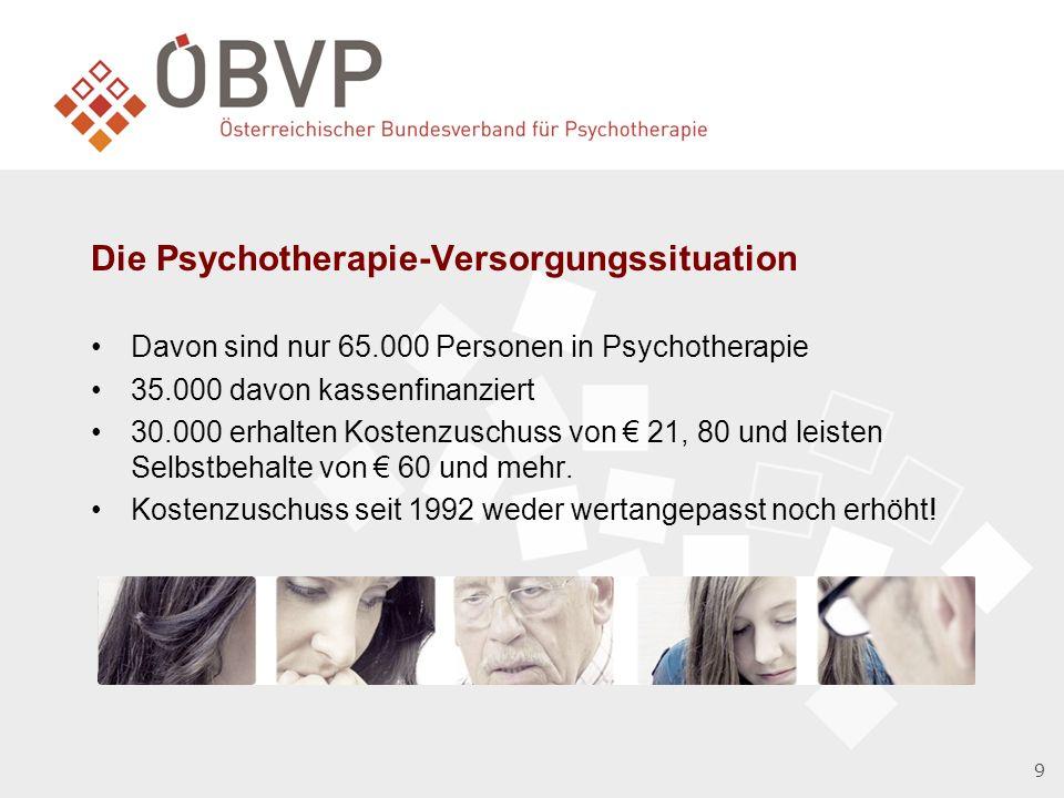 9 Die Psychotherapie-Versorgungssituation Davon sind nur 65.000 Personen in Psychotherapie 35.000 davon kassenfinanziert 30.000 erhalten Kostenzuschuss von 21, 80 und leisten Selbstbehalte von 60 und mehr.