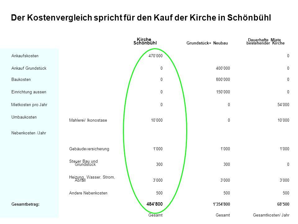 Der Kostenvergleich spricht für den Kauf der Kirche in Schönbühl Kirche Schönbühl Grundstück+ Neubau Dauerhafte Miete bestehender Kirche Ankaufskosten