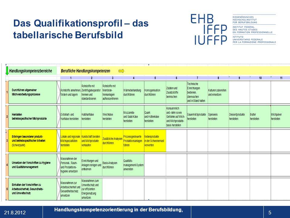 21.8.2012 16 1 Fazit Kompetenzorientierung in der Berufsbildung wird durch den Bezug zu realen Handlungssituationen umgesetzt.