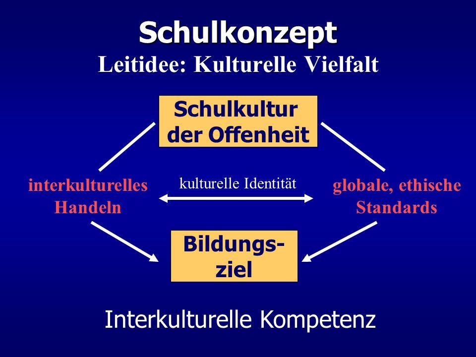 Schulkonzept Schulkonzept Leitidee: Kulturelle Vielfalt Schulkultur der Offenheit Interkulturelle Kompetenz interkulturelles Handeln globale, ethische