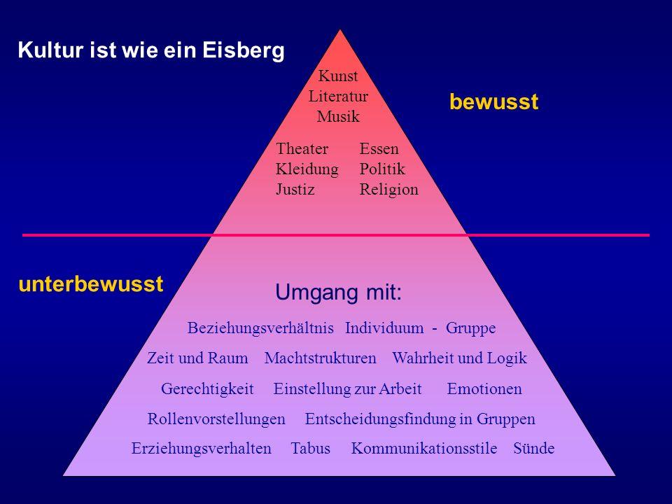 Kultur ist wie ein Eisberg bewusst Kunst Literatur Musik Theater Kleidung Justiz Essen Politik Religion Umgang mit: Beziehungsverhältnis Individuum -