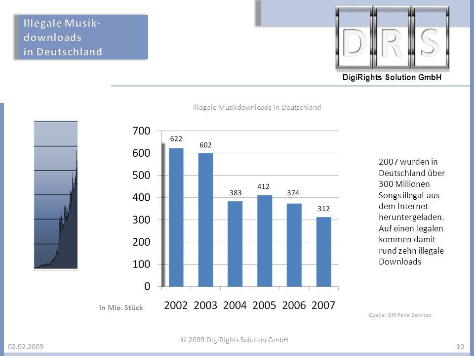 DigiRights Solution GmbH 02.02.200910 Illegale Musikdownloads in Deutschland In Mio. Stück 2007 wurden in Deutschland über 300 Millionen Songs illegal