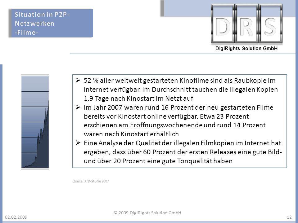 DigiRights Solution GmbH 02.02.2009 52 % aller weltweit gestarteten Kinofilme sind als Raubkopie im Internet verfügbar. Im Durchschnitt tauchen die il