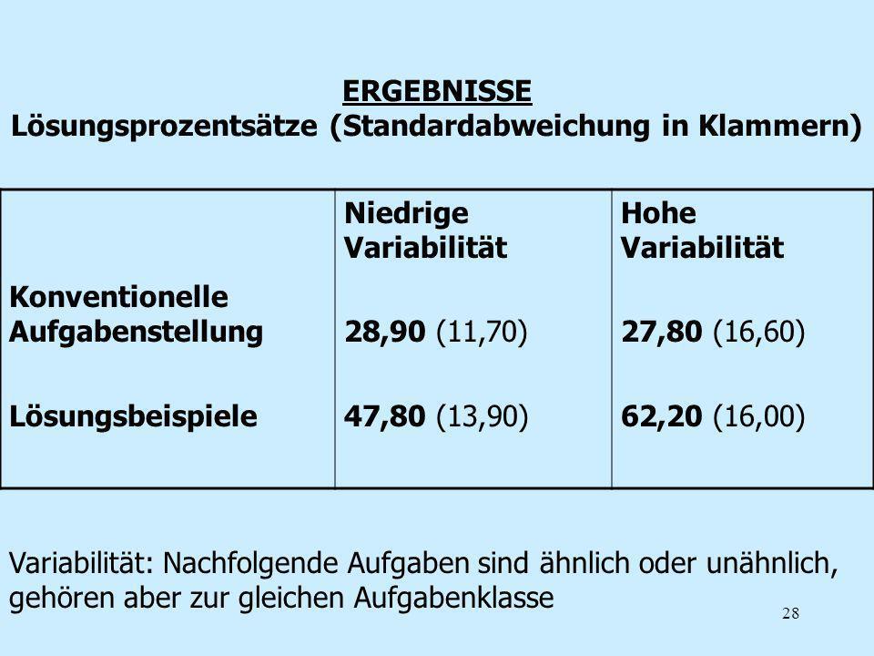 28 ERGEBNISSE Lösungsprozentsätze (Standardabweichung in Klammern) Konventionelle Aufgabenstellung Lösungsbeispiele Niedrige Variabilität 28,90 (11,70
