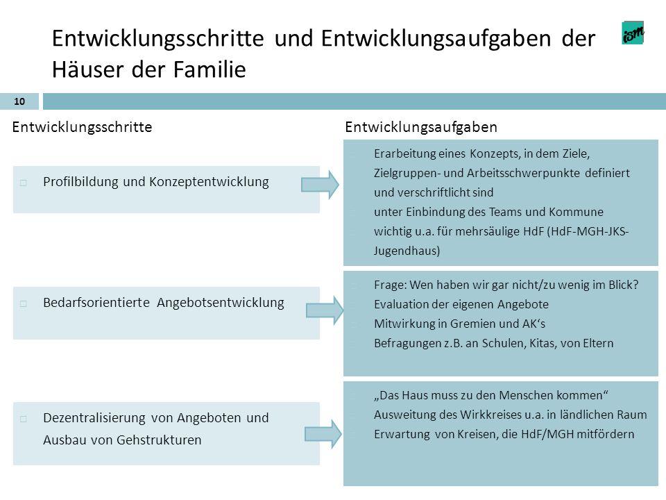 Entwicklungsschritte und Entwicklungsaufgaben der Häuser der Familie 10 EntwicklungsschritteEntwicklungsaufgaben Profilbildung und Konzeptentwicklung