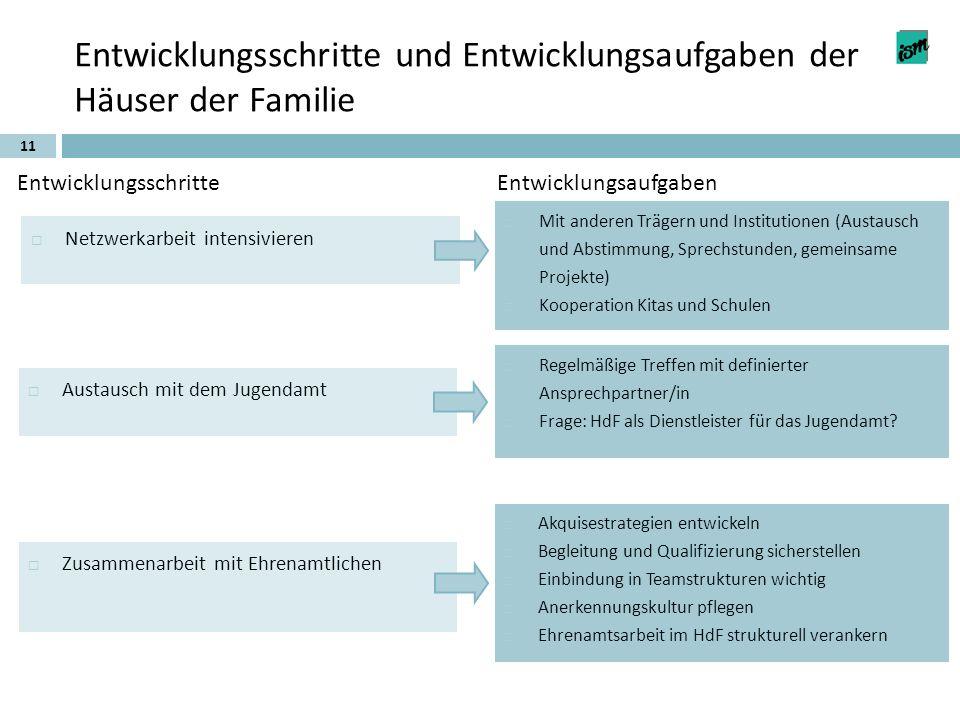 11 Entwicklungsschritte und Entwicklungsaufgaben der Häuser der Familie EntwicklungsschritteEntwicklungsaufgaben Netzwerkarbeit intensivieren Austausc