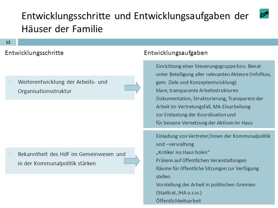 12 Entwicklungsschritte und Entwicklungsaufgaben der Häuser der Familie EntwicklungsschritteEntwicklungsaufgaben Weiterentwicklung der Arbeits- und Or