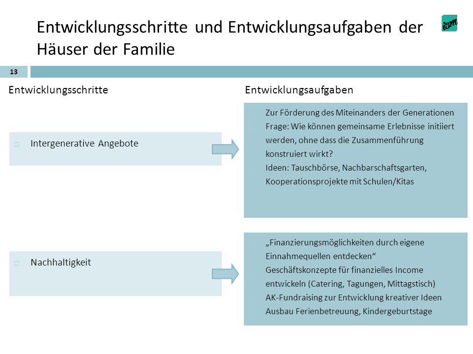 13 Entwicklungsschritte und Entwicklungsaufgaben der Häuser der Familie EntwicklungsschritteEntwicklungsaufgaben Intergenerative Angebote Nachhaltigke