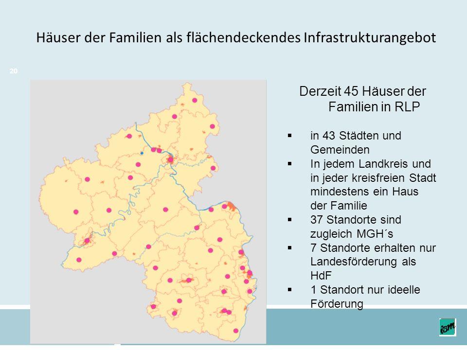 20 Häuser der Familien als flächendeckendes Infrastrukturangebot Derzeit 45 Häuser der Familien in RLP in 43 Städten und Gemeinden In jedem Landkreis