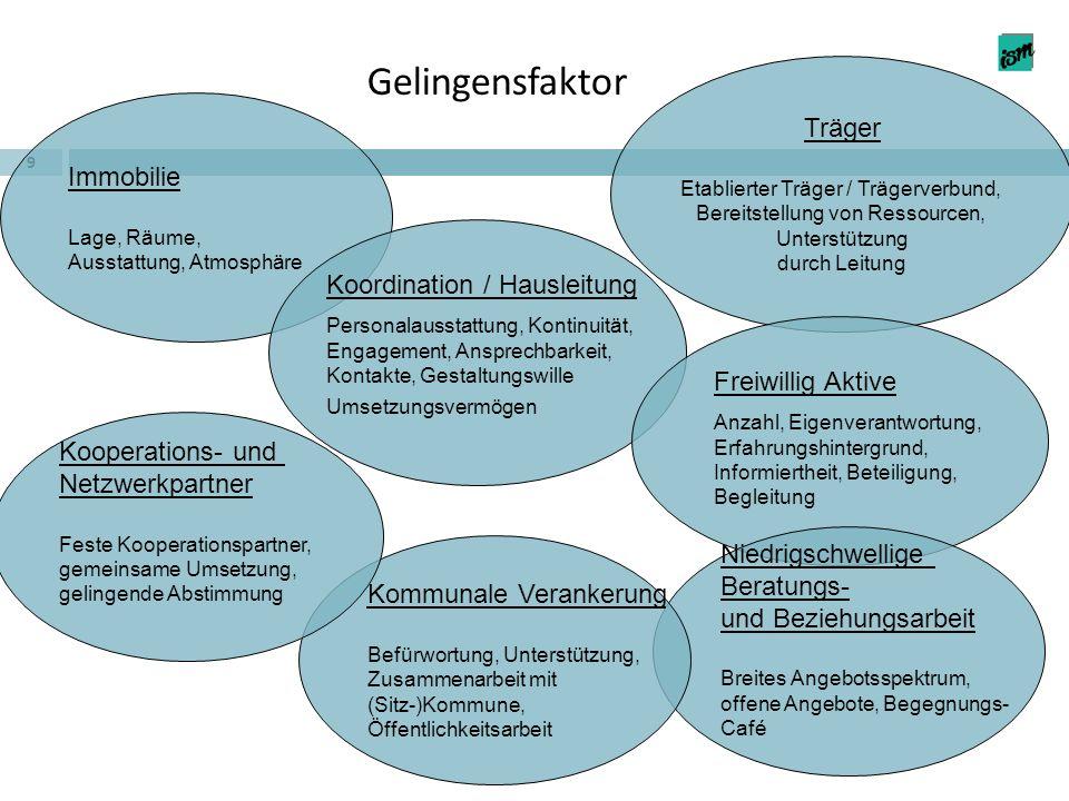 Gelingensfaktor 9 Immobilie Lage, Räume, Ausstattung, Atmosphäre Koordination / Hausleitung Personalausstattung, Kontinuität, Engagement, Ansprechbark