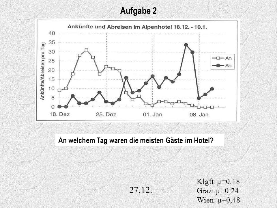 27.12. Aufgabe 2 Klgft: µ=0,18 Graz: µ=0,24 Wien: µ=0,48 An welchem Tag waren die meisten Gäste im Hotel?