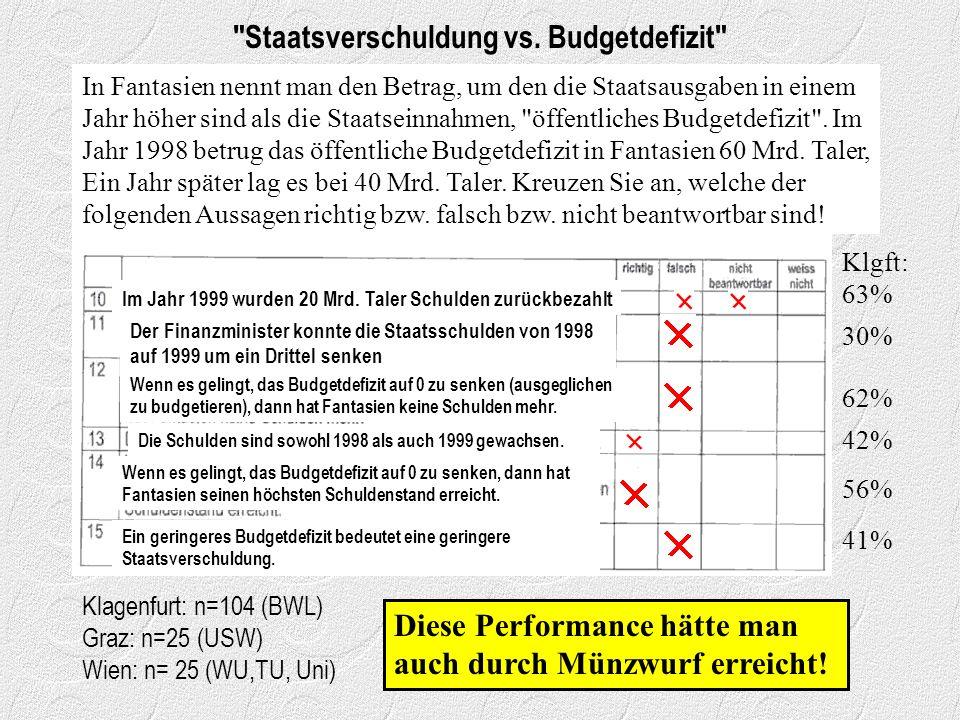Staatsverschuldung vs.