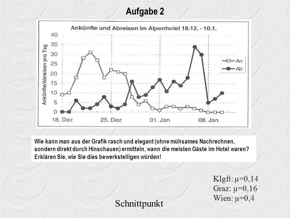 Schnittpunkt Aufgabe 2 Klgft: µ=0,14 Graz: µ=0,16 Wien: µ=0,4 Wie kann man aus der Grafik rasch und elegant (ohne mühsames Nachrechnen, sondern direkt