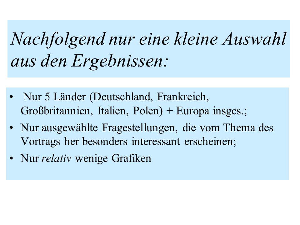 Nachfolgend nur eine kleine Auswahl aus den Ergebnissen: Nur 5 Länder (Deutschland, Frankreich, Großbritannien, Italien, Polen) + Europa insges.; Nur