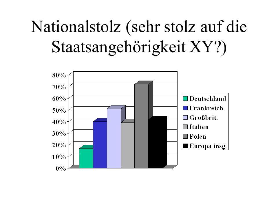 Nationalstolz (sehr stolz auf die Staatsangehörigkeit XY?)
