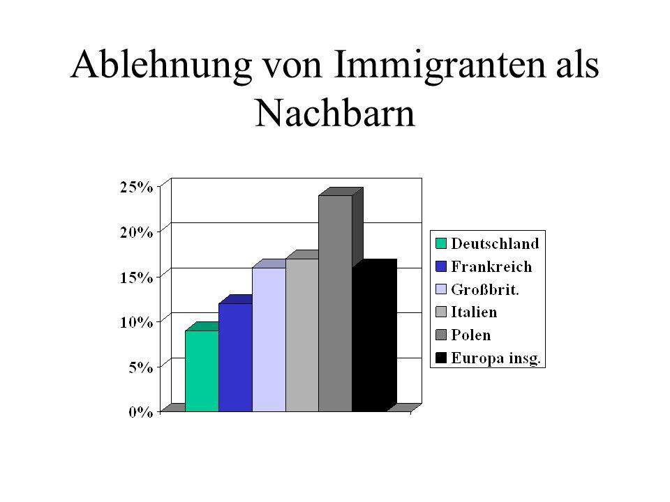 Ablehnung von Immigranten als Nachbarn
