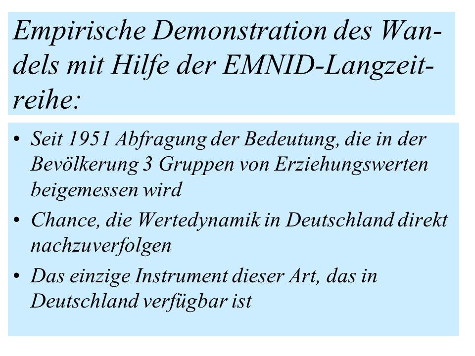 Empirische Demonstration des Wan- dels mit Hilfe der EMNID-Langzeit- reihe: Seit 1951 Abfragung der Bedeutung, die in der Bevölkerung 3 Gruppen von Er