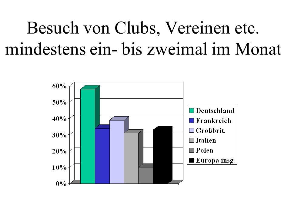 Besuch von Clubs, Vereinen etc. mindestens ein- bis zweimal im Monat