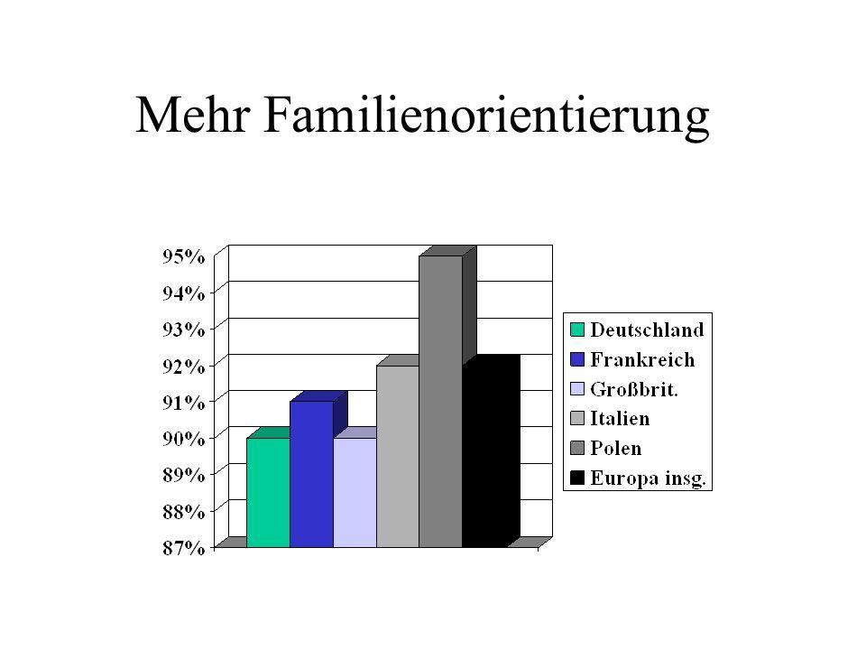 Mehr Familienorientierung
