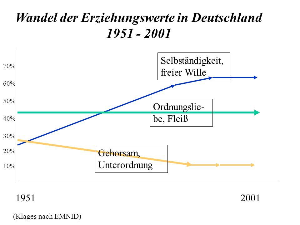 19512001 Wandel der Erziehungswerte in Deutschland 1951 - 2001 Selbständigkeit, freier Wille Ordnungslie- be, Fleiß Gehorsam, Unterordnung (Klages nac