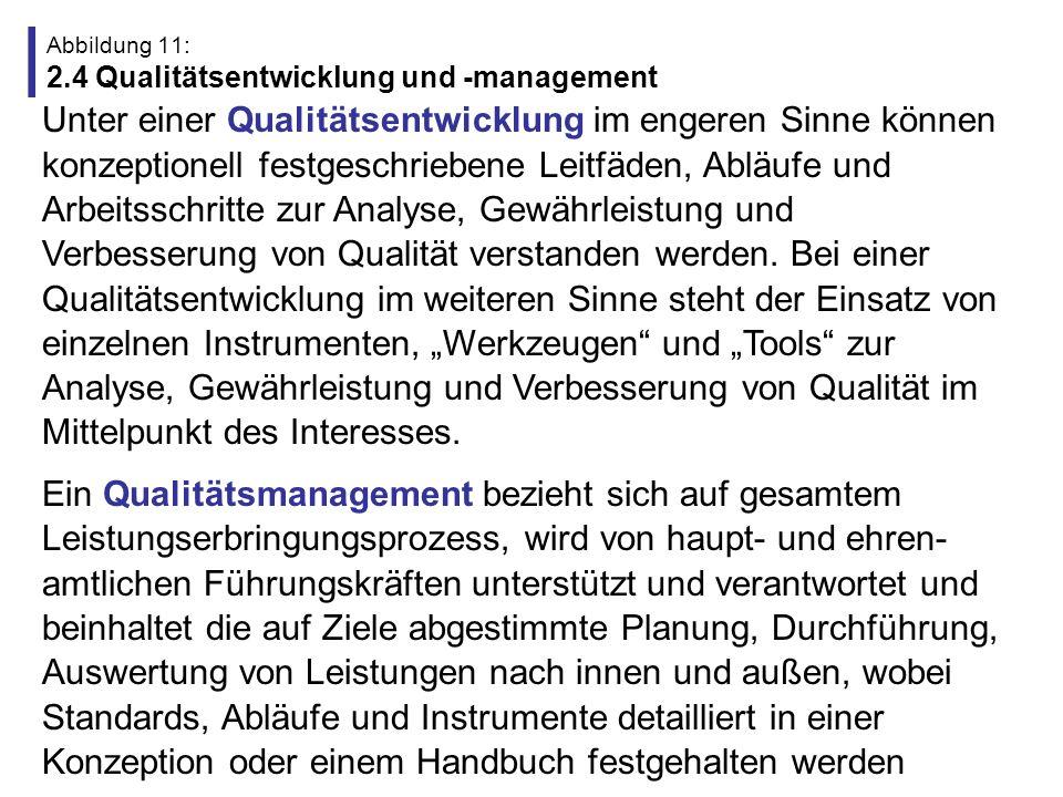 Abbildung 12: 2.5 Mindestens drei Verständnisse von Qualitätsentwicklung 1.
