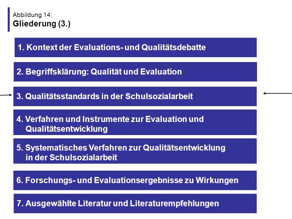 Abbildung 15: 3.1 Qualitätskriterien/ -standards auf der Konzept- und Strukturdimension I Konzeptdimension -eigenständiger sozialpädagogischer, schülerorientierter Auftrag -Zielgruppe sind alle Schüler, aber auch Lehrer und Eltern -komplexe Angebotspalette (präventive u.